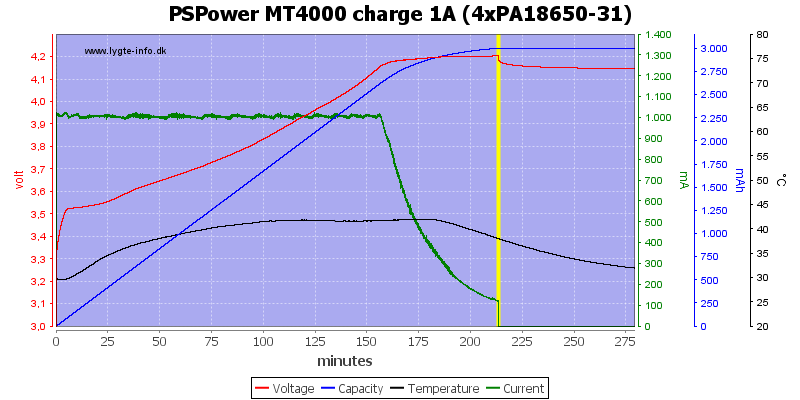 PSPower%20MT4000%20charge%201A%20%284xPA18650-31%29