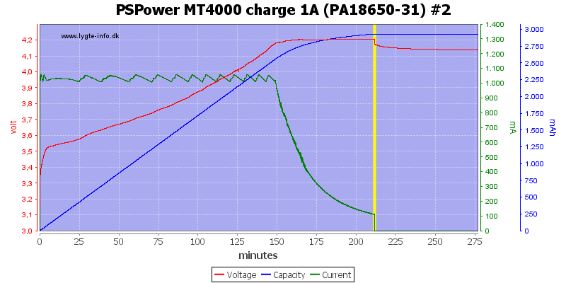 PSPower%20MT4000%20charge%201A%20%28PA18650-31%29%20%232