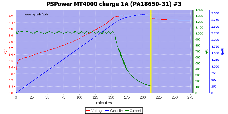 PSPower%20MT4000%20charge%201A%20%28PA18650-31%29%20%233