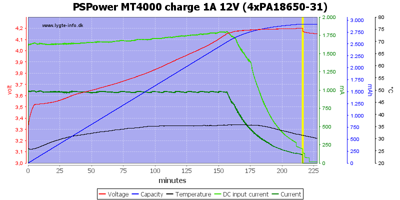PSPower%20MT4000%20charge%201A%2012V%20%284xPA18650-31%29