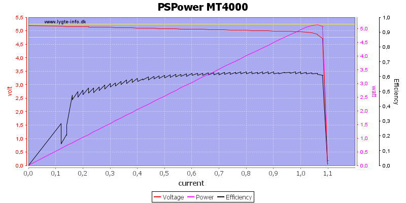 PSPower%20MT4000%20load%20sweep