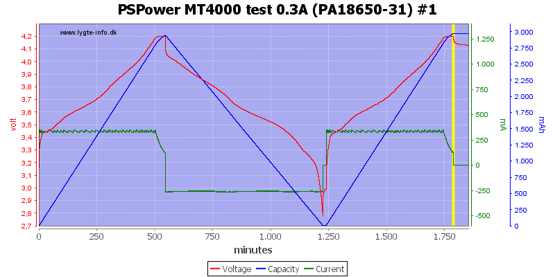 PSPower%20MT4000%20test%200.3A%20%28PA18650-31%29%20%231