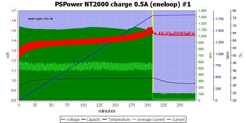 PSPower%20NT2000%20charge%200.5A%20%28eneloop%29%20%231