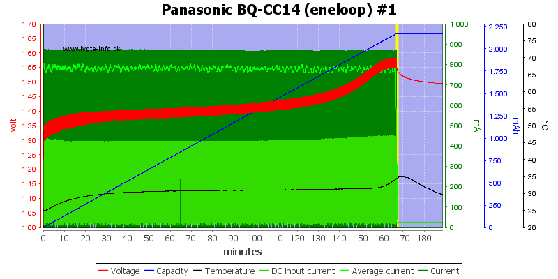 Panasonic%20BQ-CC14%20(eneloop)%20%231