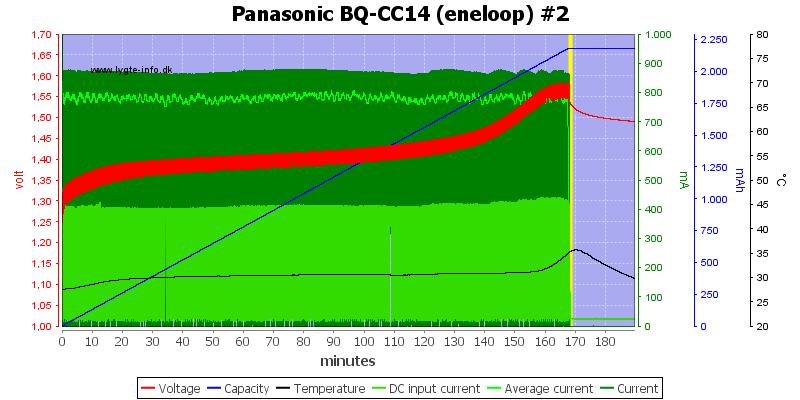 Panasonic%20BQ-CC14%20(eneloop)%20%232