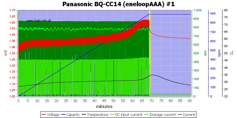 Panasonic%20BQ-CC14%20(eneloopAAA)%20%231