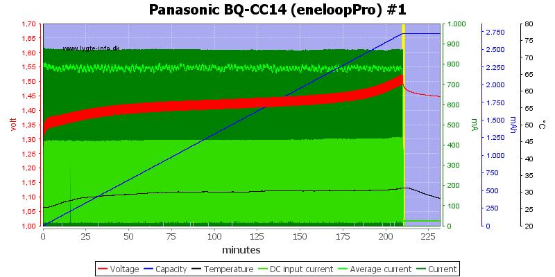 Panasonic%20BQ-CC14%20(eneloopPro)%20%231