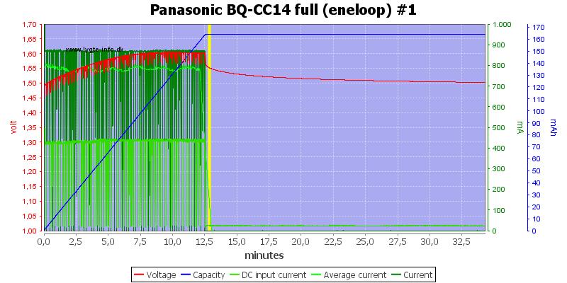 Panasonic%20BQ-CC14%20full%20(eneloop)%20%231