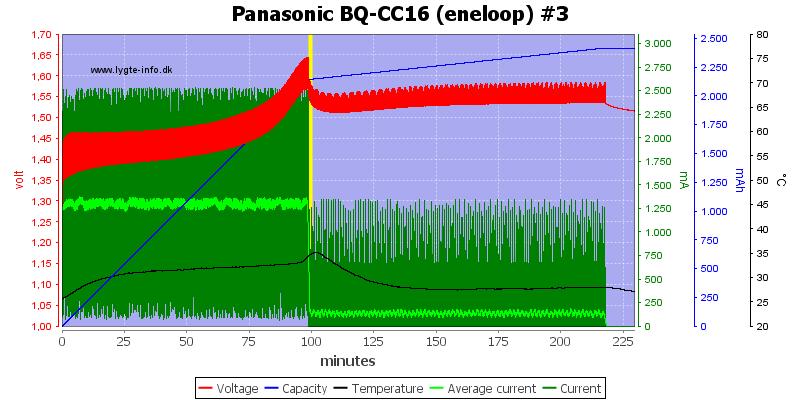 Panasonic%20BQ-CC16%20(eneloop)%20%233