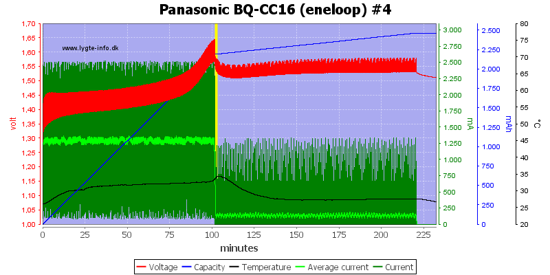 Panasonic%20BQ-CC16%20(eneloop)%20%234