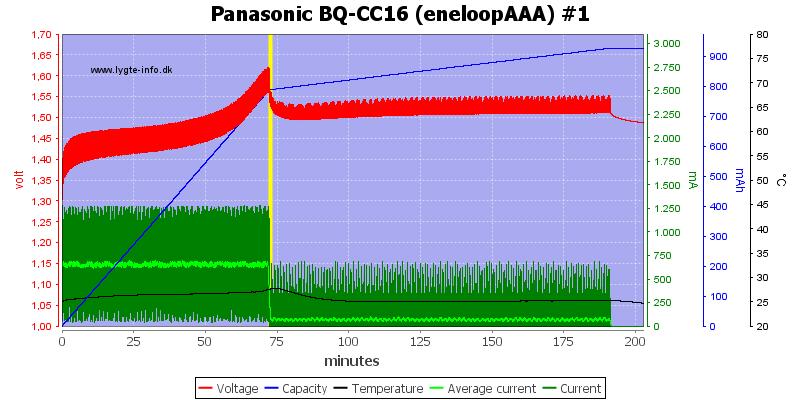 Panasonic%20BQ-CC16%20(eneloopAAA)%20%231