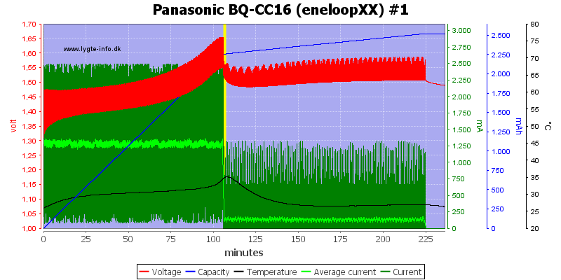 Panasonic%20BQ-CC16%20(eneloopXX)%20%231