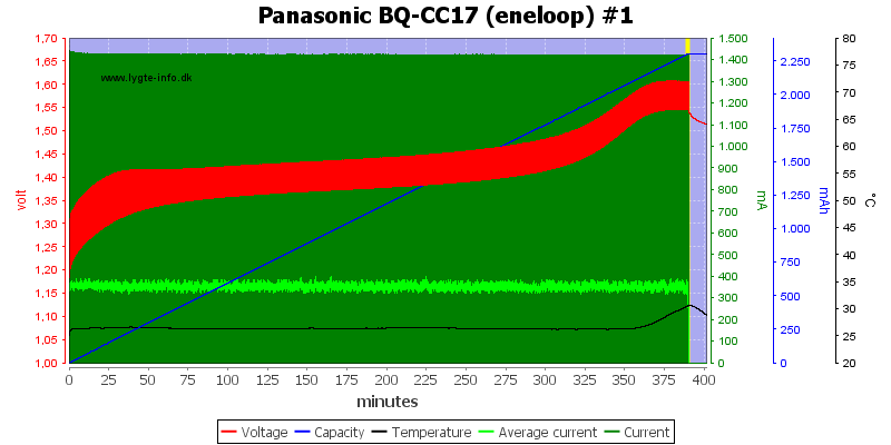 Panasonic%20BQ-CC17%20(eneloop)%20%231