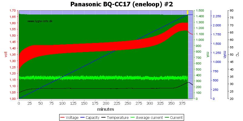 Panasonic%20BQ-CC17%20(eneloop)%20%232