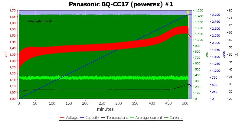 Panasonic%20BQ-CC17%20(powerex)%20%231