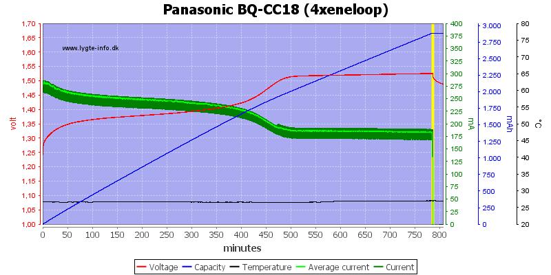 Panasonic%20BQ-CC18%20(4xeneloop)