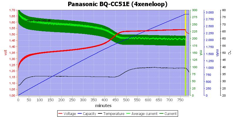 Panasonic%20BQ-CC51E%20(4xeneloop)