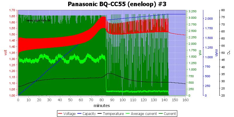 Panasonic%20BQ-CC55%20%28eneloop%29%20%233