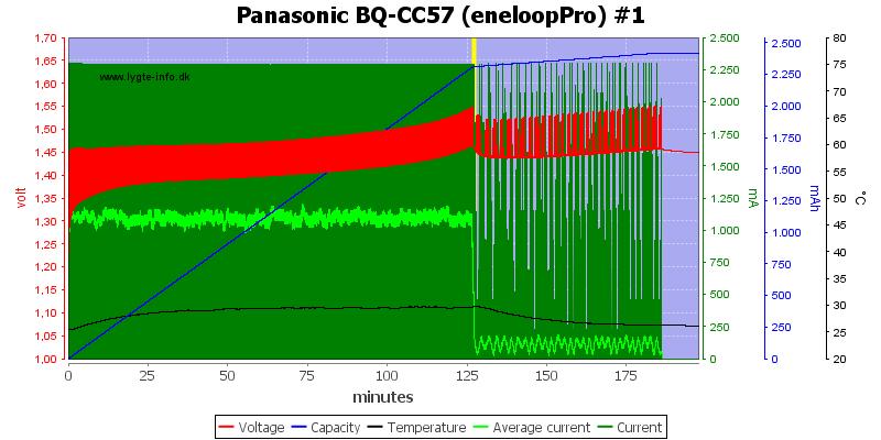 Panasonic%20BQ-CC57%20(eneloopPro)%20%231