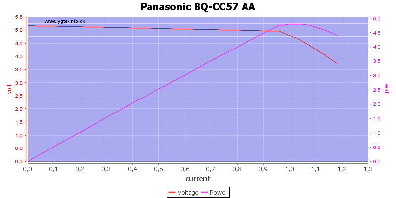 Panasonic%20BQ-CC57%20AA%20load%20sweep