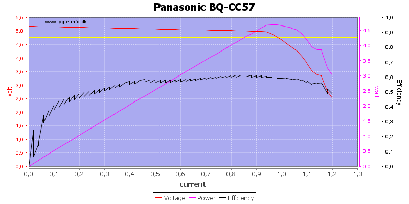 Panasonic%20BQ-CC57%20load%20sweep