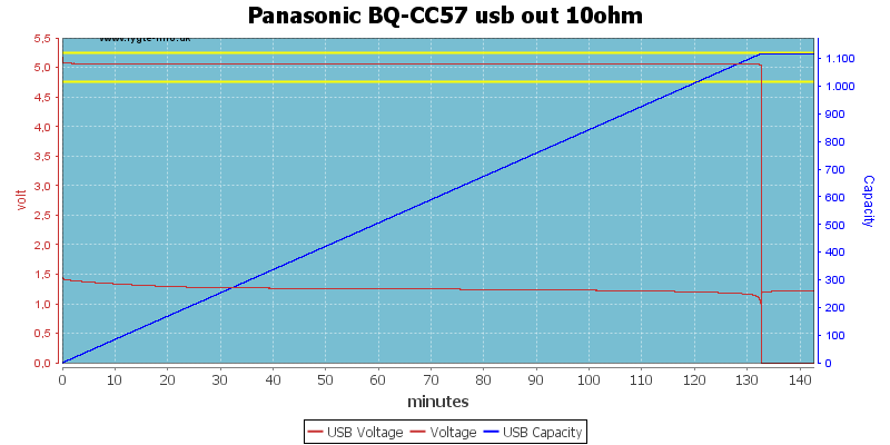 Panasonic%20BQ-CC57%20usb%20out%2010ohm