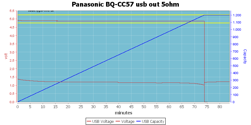 Panasonic%20BQ-CC57%20usb%20out%205ohm