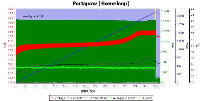 Portapow%20%284xeneloop%29