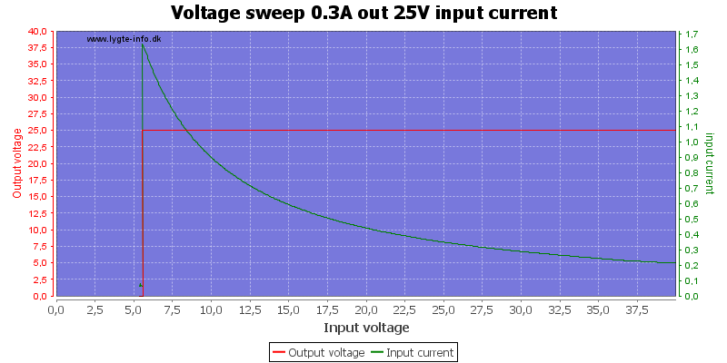 Voltage%20sweep%200.3A%20out%2025V%20input%20current