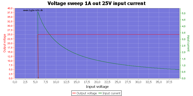 Voltage%20sweep%201A%20out%2025V%20input%20current