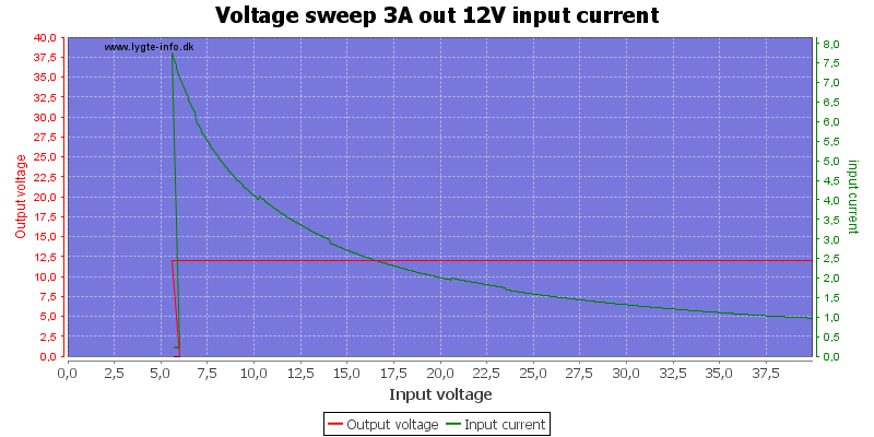 Voltage%20sweep%203A%20out%2012V%20input%20current