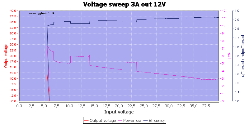Voltage%20sweep%203A%20out%2012V
