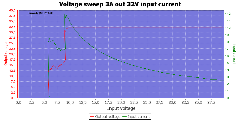 Voltage%20sweep%203A%20out%2032V%20input%20current