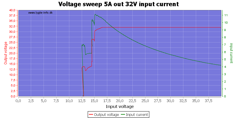 Voltage%20sweep%205A%20out%2032V%20input%20current