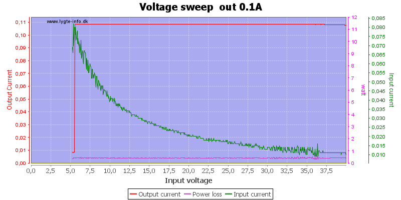 Voltage%20sweep%20%20out%200.1A