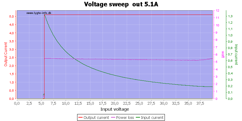 Voltage%20sweep%20%20out%205.1A