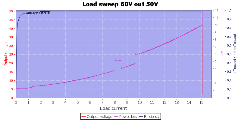 Load%20sweep%2060V%20out%2050V