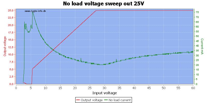 No%20load%20voltage%20sweep%20out%2025V