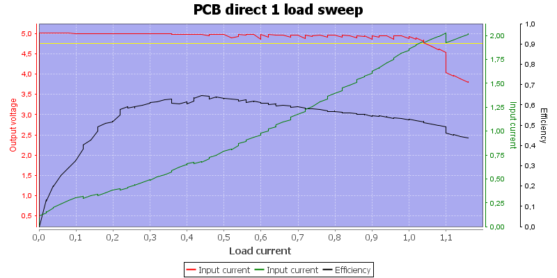 PCB%20direct%201%20load%20sweep