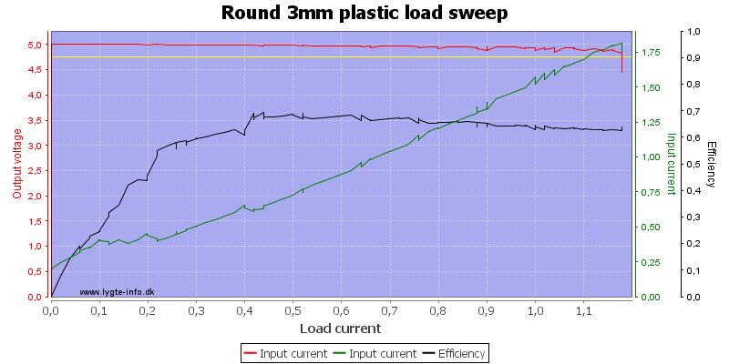 Round%203mm%20plastic%20load%20sweep