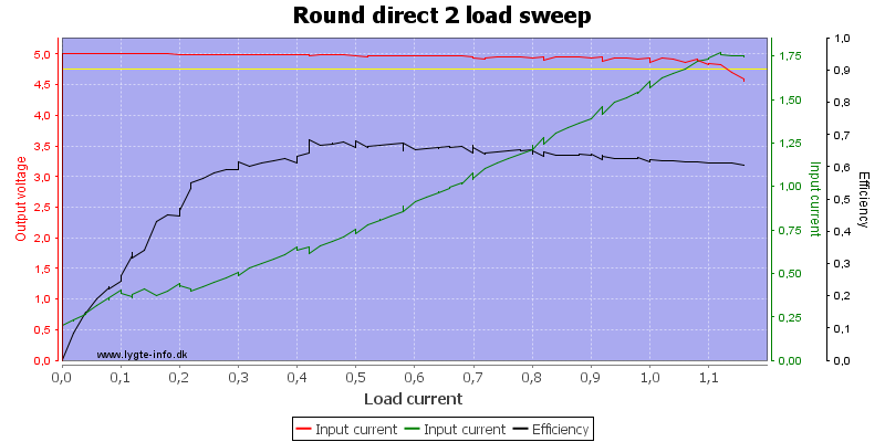 Round%20direct%202%20load%20sweep