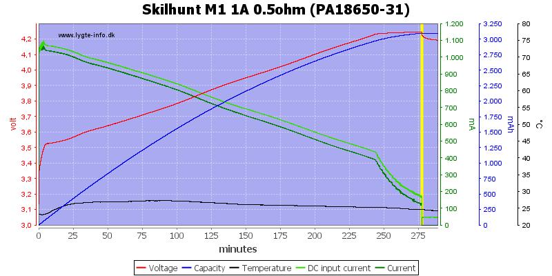 Skilhunt%20M1%201A%200.5ohm%20(PA18650-31)
