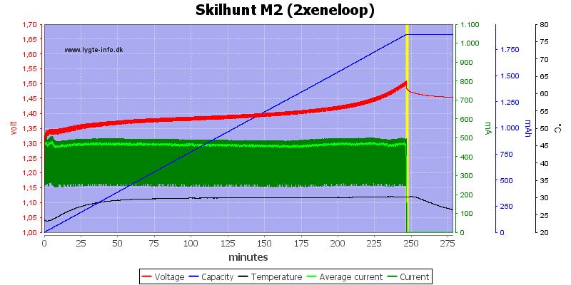 Skilhunt%20M2%20(2xeneloop)