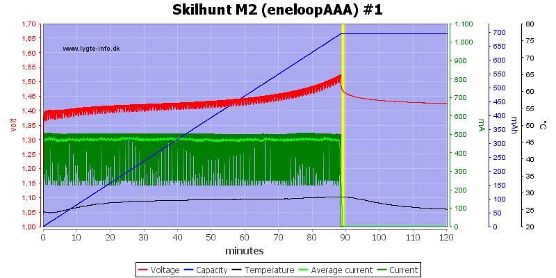 Skilhunt%20M2%20(eneloopAAA)%20%231