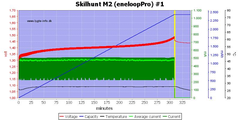 Skilhunt%20M2%20(eneloopPro)%20%231