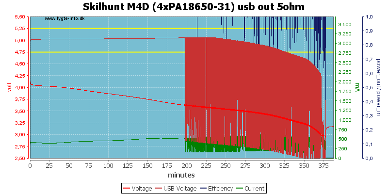 Skilhunt%20M4D%20(4xPA18650-31)%20usb%20out%205ohm
