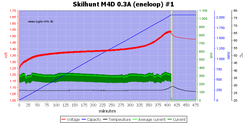 Skilhunt%20M4D%200.3A%20(eneloop)%20%231