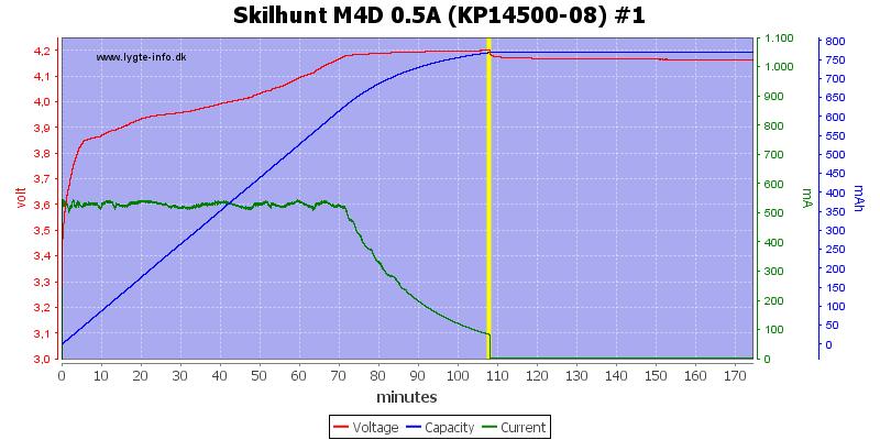 Skilhunt%20M4D%200.5A%20(KP14500-08)%20%231
