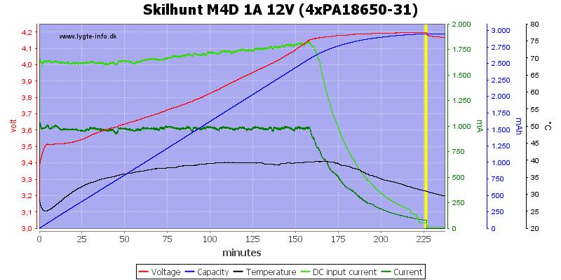 Skilhunt%20M4D%201A%2012V%20(4xPA18650-31)