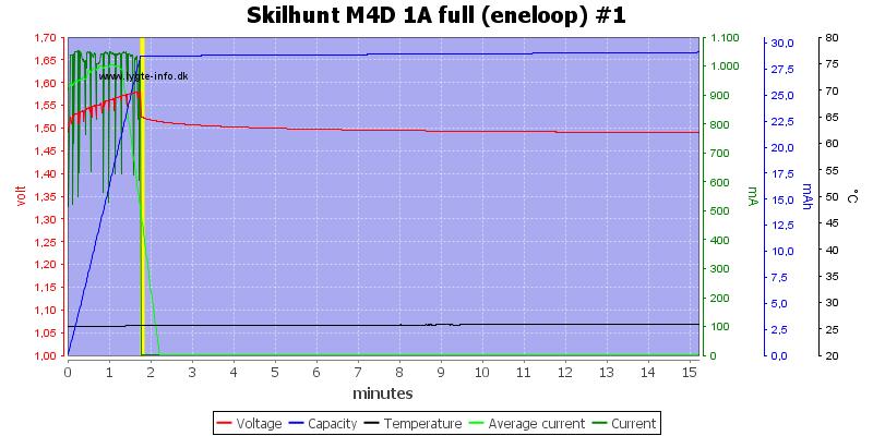 Skilhunt%20M4D%201A%20full%20(eneloop)%20%231